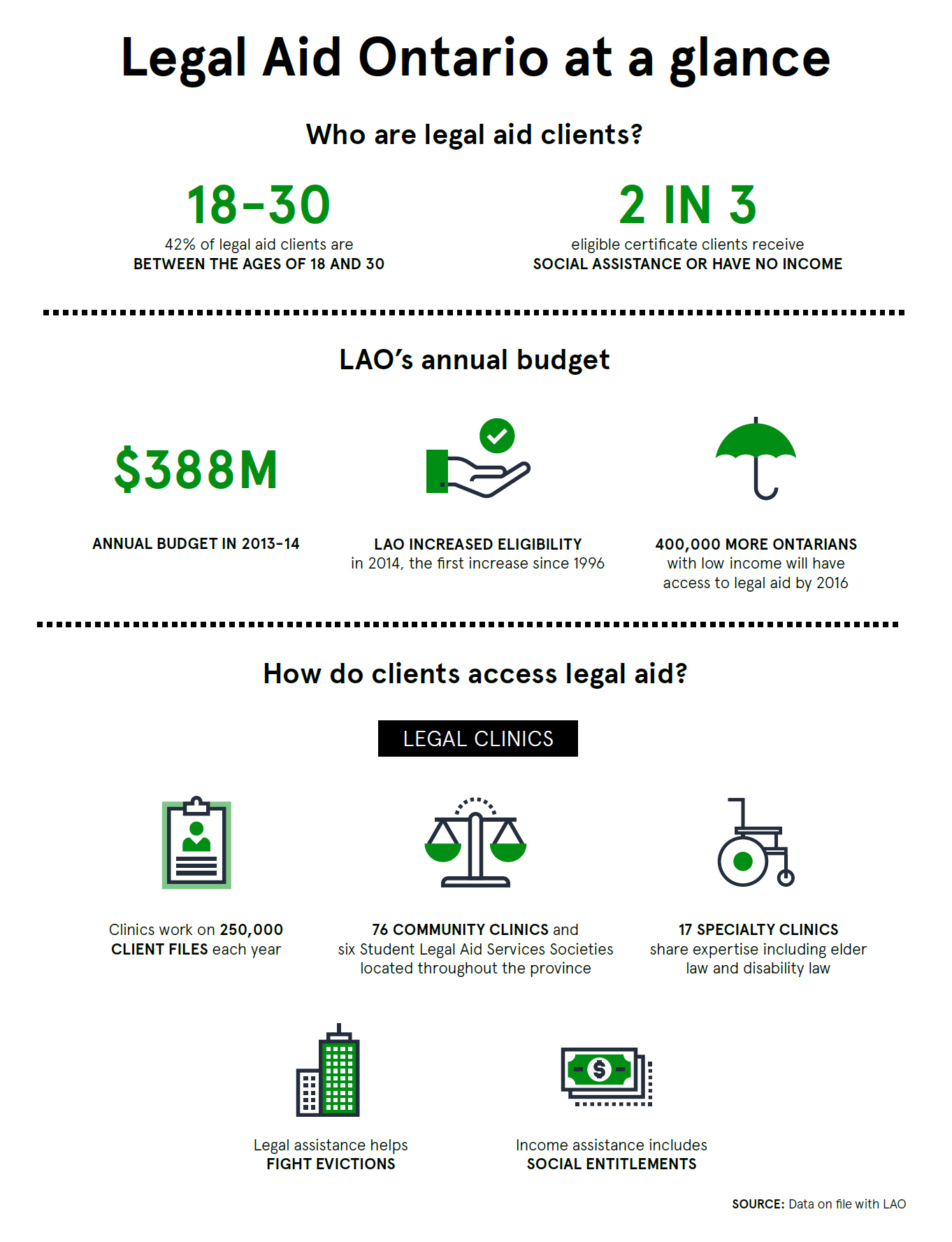 A 2-part infographic titled Legal Aid Ontario at a glance that provides an overview of who legal aid clients are, Legal Aid Ontario's annual budget, and how clients access legal aid. This is part 1.  				42% of legal aid clients are between the ages of 18 and 30, and 2 in 3 eligible certificate clients receive social assistance or have no income.  				Legal Aid Ontario had an annual budget of $388 million in the fiscal year 2013/2014, and Legal Aid Ontario increased eligibility in 2014. The 2014 increase was the first increase since 1996. As a result, 400,000 more Ontarians with low-income will have access to legal aid by 2016.  				There are many ways clients access legal aid. One way is through legal clinics. Legal clinics work on 250, 000 client files each year. There are 76 community clinics and six Student Legal Aid Services Societies located throughout the province, including 17 specialty clinics that share expertise like elder law and disability law.  				Legal assistance helps fight evictions, and income assistance includes social entitlements.