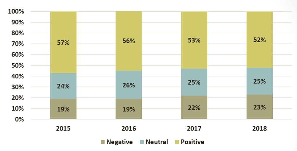 Overall lawyer satisfaction with LAO expressed as follows: In 2018, 52% had a positive opinion, 25% were neutral and 23% had a negative opinion. In 2017, 53% had a positive opinion, 25% were neutral and 22% had a negative opinion. In 2016, 56% had a positive opinion, 26% were neutral and 19% had a negative opinion. In 2015, 57% had a positive opinion, 24% were neutral and 19% had a negative opinion.