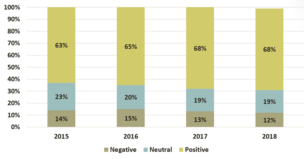 Lawyers' satisfaction with LAO's staff services expressed as follows: In 2018, 68% had a positive opinion, 19% were neutral and 12% negative had a negative opinion. In 2017, 68% had a positive opinion, 19% were neutral and 13% had a negative opinion. In 2016, 65% had a positive opinion 20% were neutral and 15% had a negative opinion. In 2015, 63% had a positive opinion, 23% were neutral and 14% had a negative opinion.