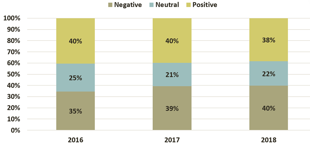 Lawyers' satisfaction regarding recognition for work well done expressed as follows: In 2018, 38% had a positive opinion, 22% were neutral and 40% had a negative opinion. In 2017, 40% had a positive opinion, 21% were neutral and 39% had a negative opinion. In 2016, 40% had a positive opinion, 25% were neutral and 35% had a negative opinion.