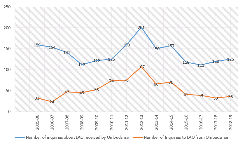 Number of LAO-related inquiries the Ombudsman received between 2005 and 2019, compared to the number of inquiries the Ombudsman then made to LAO.   		In 2018-19, the Ombudsman received 125 LAO-related inquiries and made 36 inquiries to LAO.  		In 2017-18, this number was 120 versus 33.  		In 2016-17, 111 versus 39.  		In 2015-16, 118 versus 41.  		In 2014-15, 157 versus 70.  		In 2013-14, 150 versus 66.  		In 2012-13, 201 versus 107.  		In 2011-12, 159 versus 75.  		In 2010-11, 125 versus 74.  		In 2009-10 122 versus 53.  		In 2008-09, 112 versus 45.  		In 2007-08, 141 versus 47.  		In 2006-07, 154 versus 24.  		In 2005-06, 159 versus 33